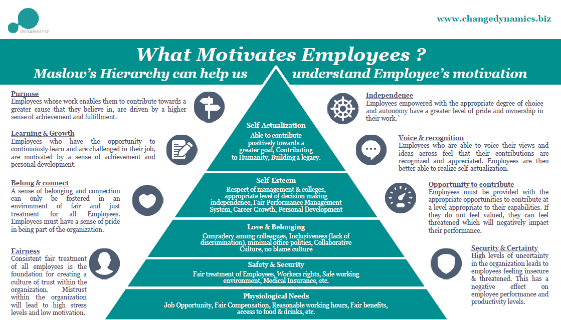 how to use employee engagement to increase motivation levels The need to increase engagement is pressing recent surveys show that it is on the rise, but the for many people, increased autonomy and responsibility in their jobs can lead to higher levels of often, the flexibility to decide when and how they complete tasks also motivates them to do better.